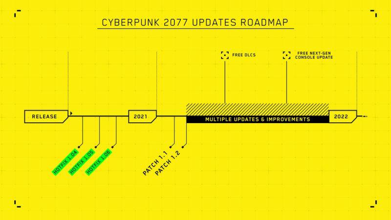 Cyberpunk 2077 novidades