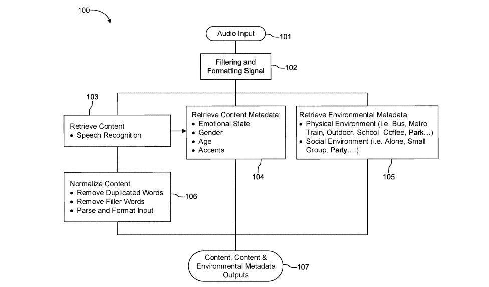 Patente do Spotify para inteligência artificla de identificação de humro e outras características do usuário